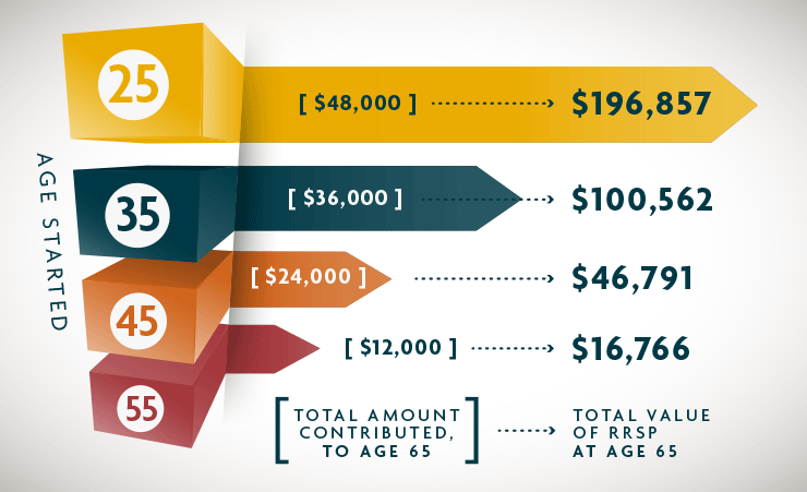 A chart that highlights the importance of contributing to your RRSP earlier on.