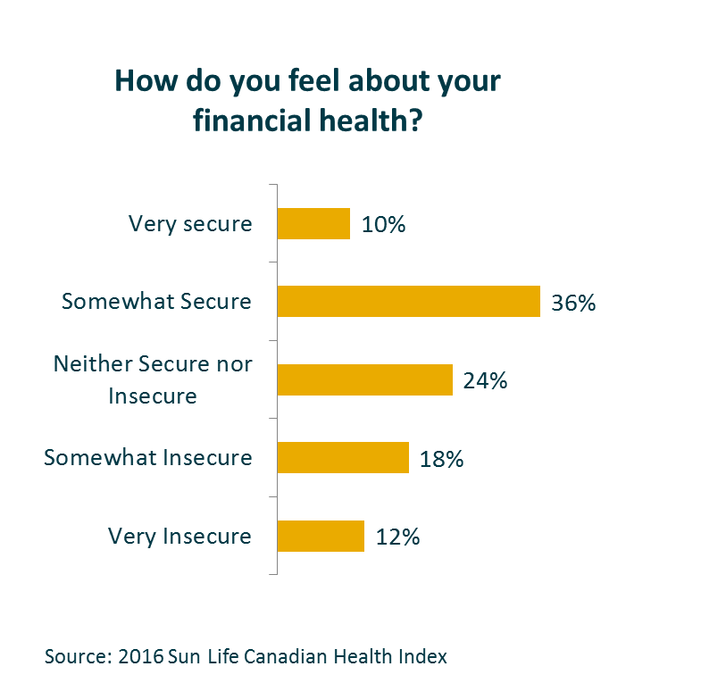 A chart showing how Canadians feel about their financial health