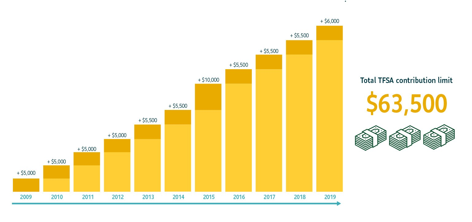A chart showing TFSA contribution room by year