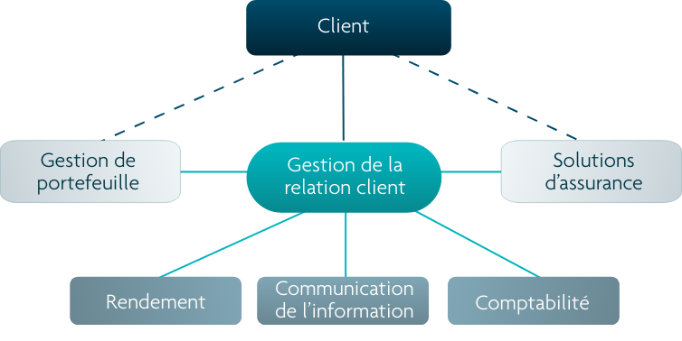Graphic showing the client relationship function. The client is connected to a dedicated personal point of contact with direct connection to portfolio management and insurance teams.