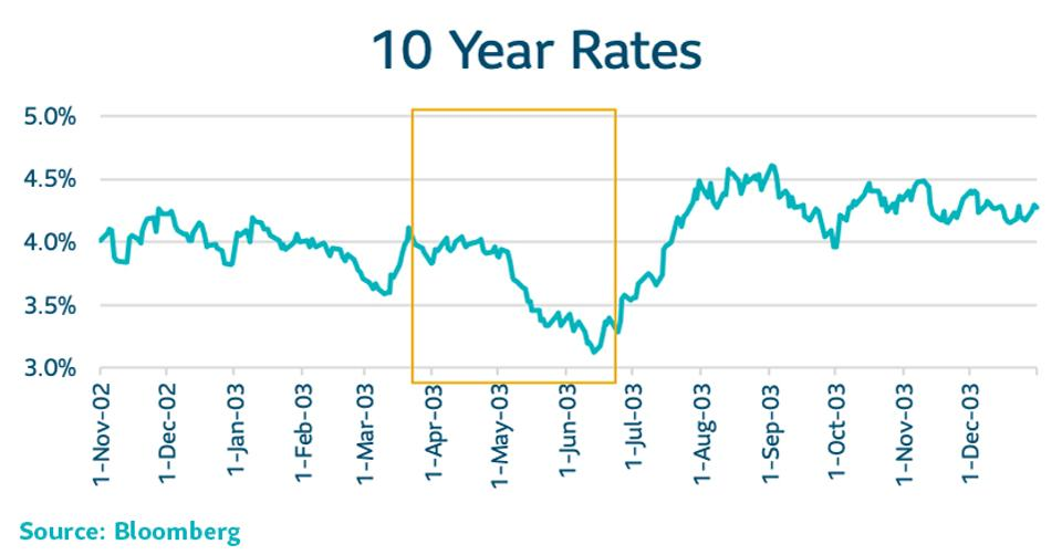 [10 Year Rates chart]