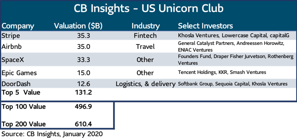 [CB Insights – US Unicorn Club]