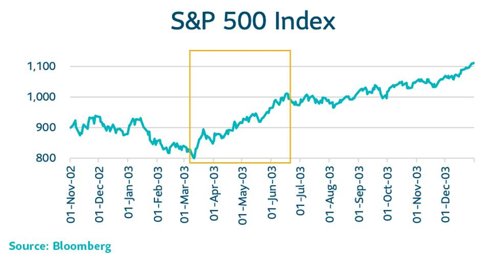 [S&P 500 Index chart]