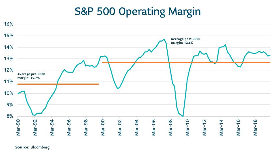 [S&P 500 Operating Margin]
