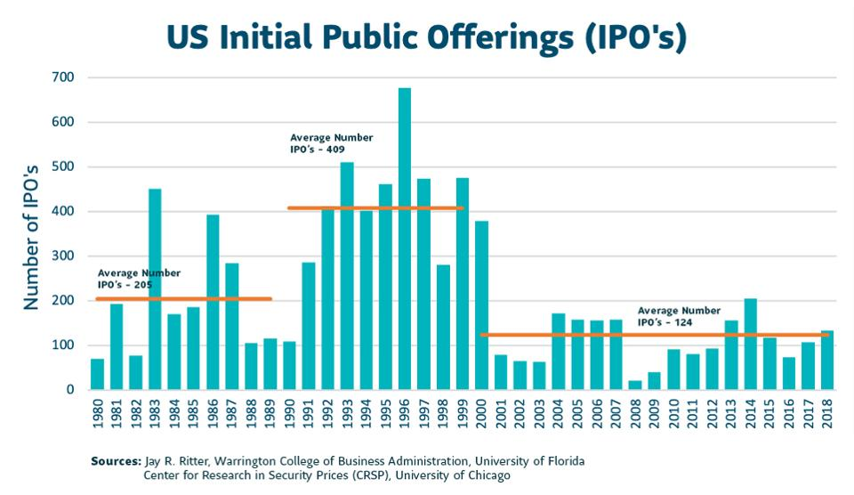 [US Initial Public Offering chart]