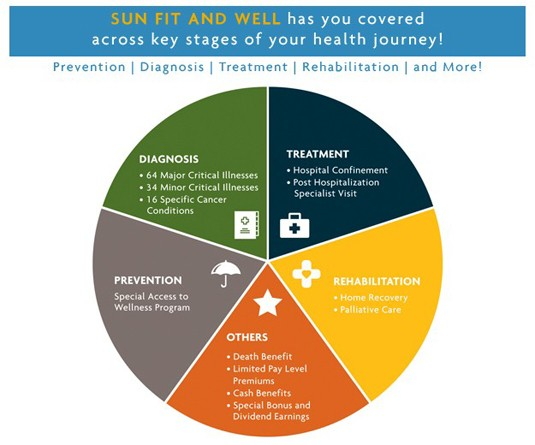 comprehensive coverage of Sun Life Financial Philippines' SUN Fit and Well health insurance plan