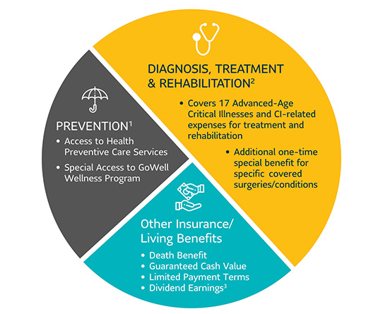 Sun Senior Care Sun Life Philippines
