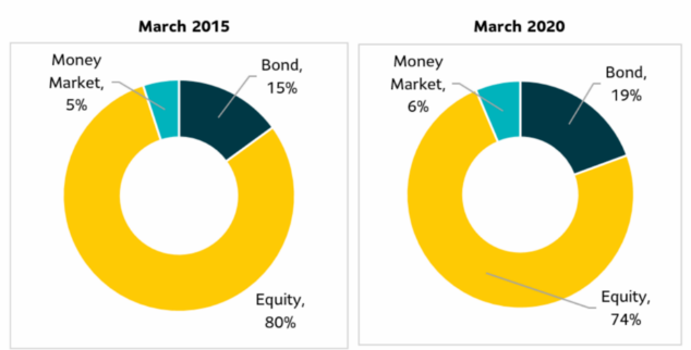 SLAMCI investment portfolio March 2015 v March 2020 Graph