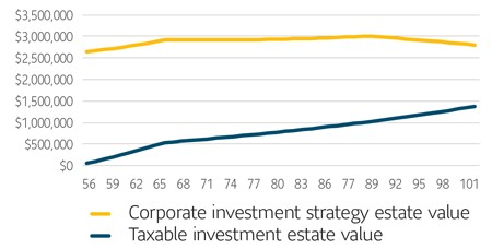 Corporate investment strategy estate value vs taxable investment estate value comparison chart